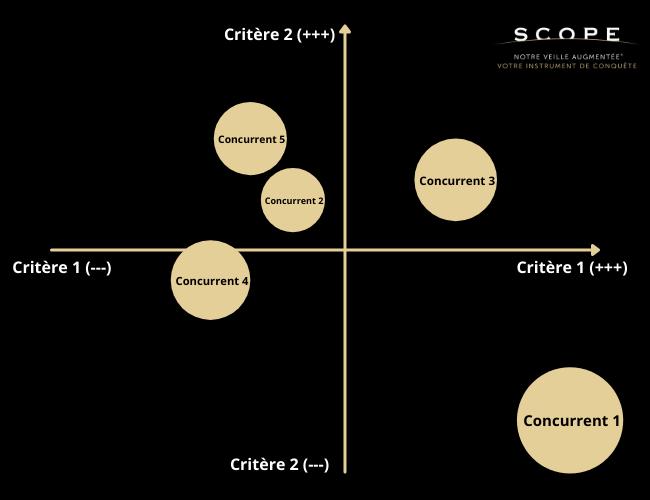 Zoom sur le mapping concurrentiel, cartographie des concurrents pour une étude de marché - SCOPE