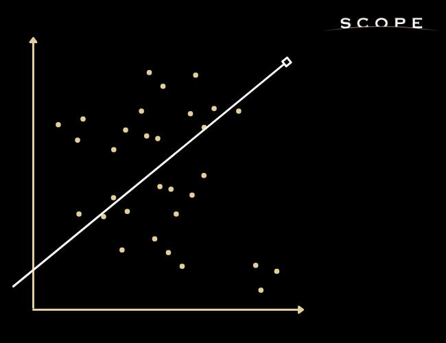 graphique en nuage de points pour l'étude de la concurrence